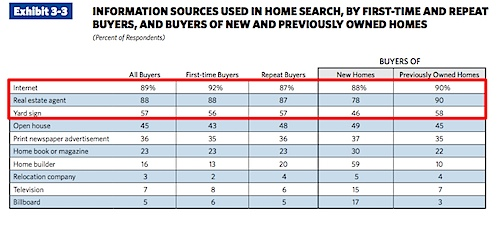 iNFORMATiON SOuRCES uSED iN HOME SEARCH, By FiRST-TiME AND REPEAT BuyERS, AND BuyERS OF NEw AND PREviOuSLy OwNED HOMES