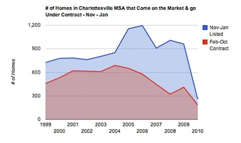 Friday Charts - # of Homes in Charlottesville MSA Listed & Under contract from November through January