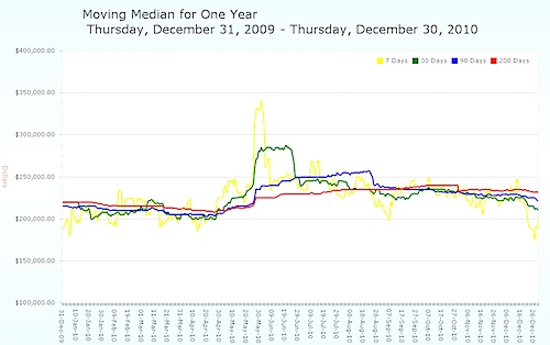Moving Median Average Home Price - Charlottesville MSA - 2010.jpg
