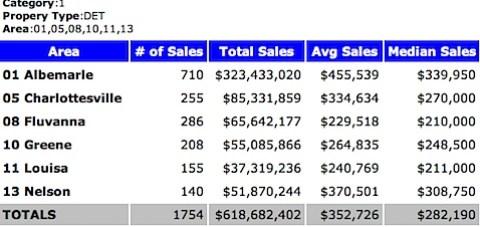 2010 Median Sales Price - Single Family Homes - Charlottesville MSA