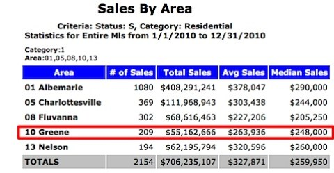 Sales by area - Charlottesville MSA - Greene County Highlighted