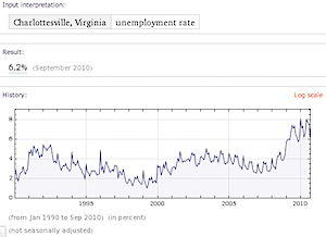 Charlottesville MSA unemployment rate