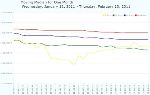Charlottesville MLS - Moving Median Prices - One Month.jpg