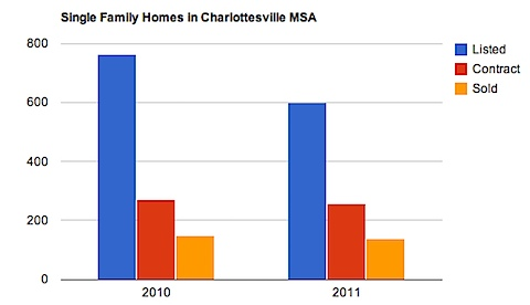 Single Family Homes in Charlottesville MSA - 2011 vs 2010