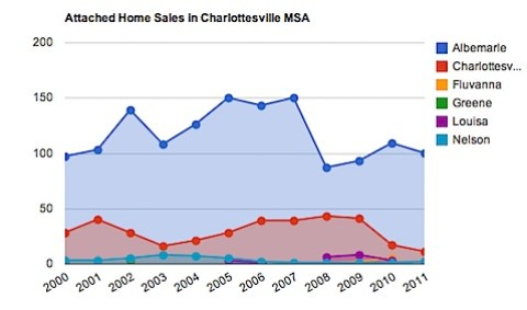 Charlottesville Real Estate Stats - Attached Homes