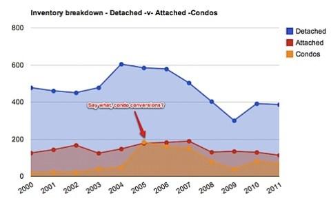 Single Family vs Attached vs Condos