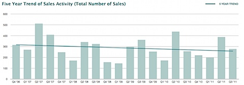 Albemarle County - Five Year Trend of Sales Activity (Total Number of Sales)