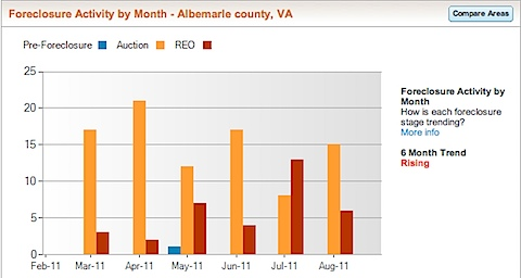Albemarle County Foreclosure Rate and Foreclosure Activity Information