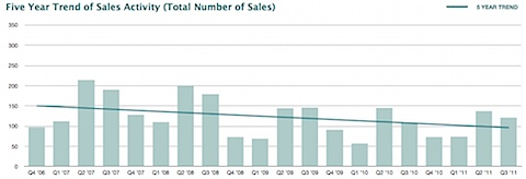 Charlottesville City - Five Year Trend of Sales Activity (Total Number of Sales)