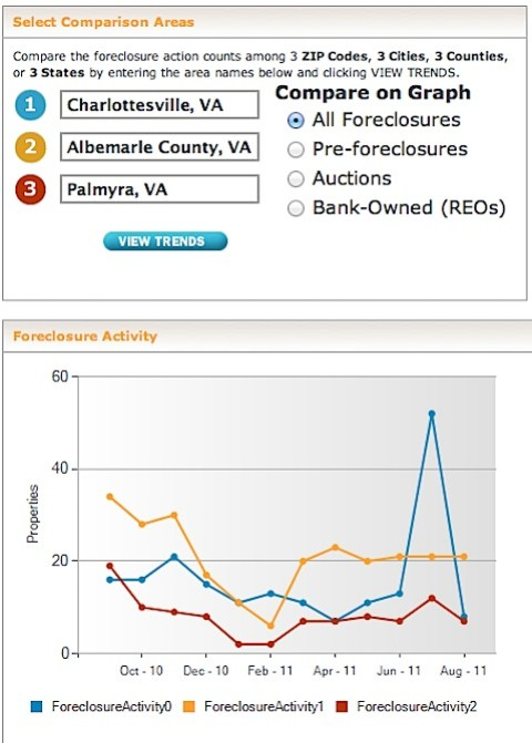 Compare Six Months of Foreclosure Statistics for Pre-foreclosure, Auction, and Bank Owned Properties at RealtyTrac.com