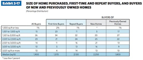 SiZE OF HOME PuRCHASED, FiRST-TiME AND REPEAT BuyERS, AND BuyERS OF NEw AND PREviOuSLy OwNED HOMES