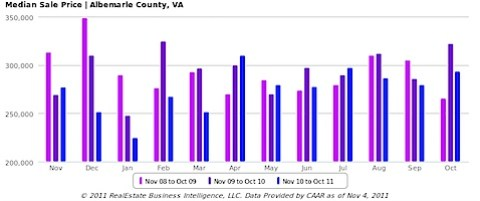 Single Family Homes - Median Sale Price, All Home Types - Albemarle County, VA bar
