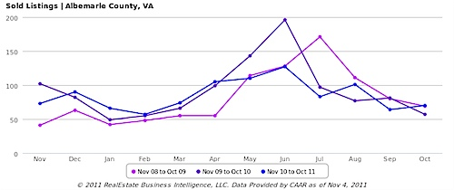 Sold Listings, All Home Types - Albemarle County, VA.png