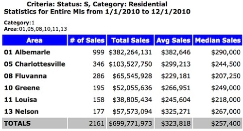 Charlottesville Albemarle area home sales for the first 11 months of 2010