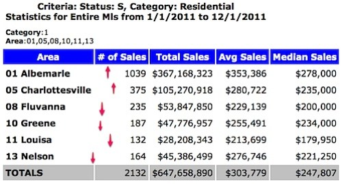 Charlottesville Albemarle area home sales so far for 2011