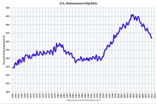Homeownership Rates - via Calculated Risk