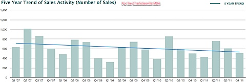 Five year trend of sales activity in the Charlottesville MSA