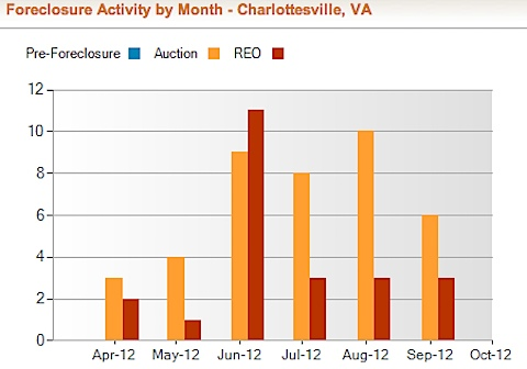 Charlottesville-VA Foreclosure Rate and Foreclosure Activity Information | RealtyTrac