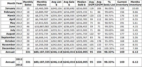 Attached home median price - Charlottesville - Albemarle - 2012.jpg