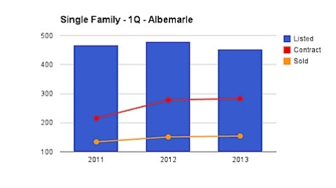 Single Family Homes - Albemarle County - 1st Quarter