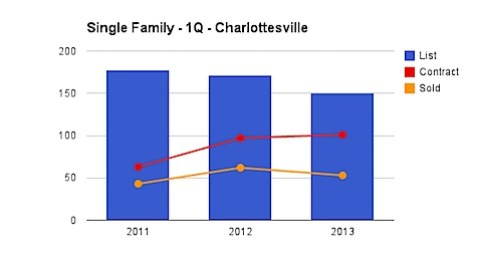Single Family Homes - City of Charlottesville - 1st Quarter