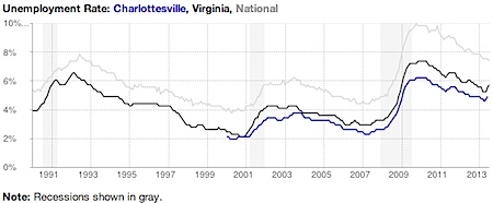 Charlottesville, Virginia Metropolitan Unemployment Rate and Total Unemployed   Department of Numbers.jpg