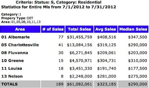 July 2012 Single Family Sales.jpg
