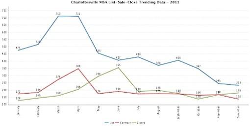 list-contract-closed-Charlottesville MSA