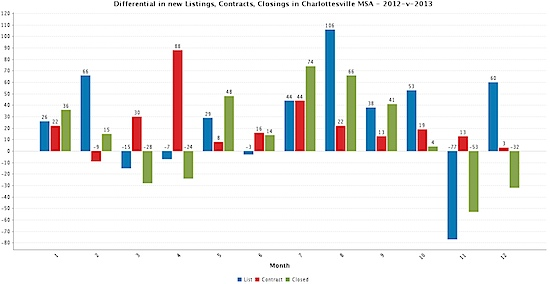 Differential in new Listings, Contracts, Closings in Charlottesville MSA - 2012-v-2013