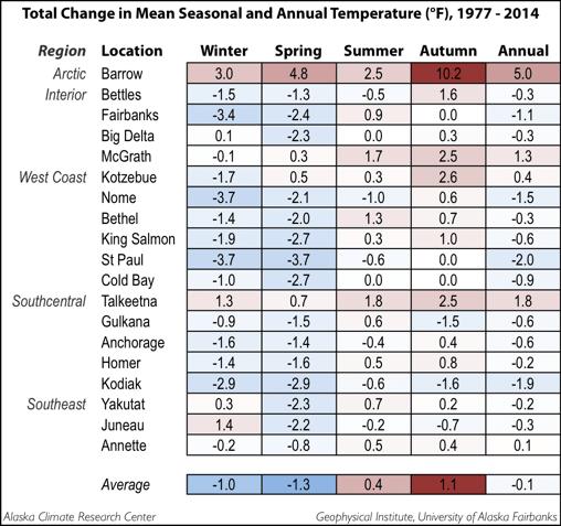 Seasonal_Yearly_Temp_Change_77_F