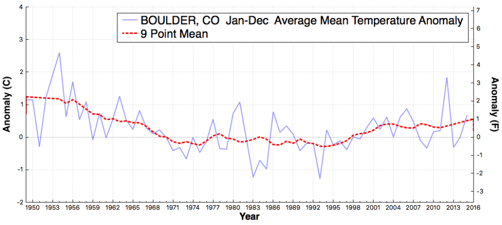 BOULDER_CO_AverageMeanTemperatureAnomaly_Jan_Dec_1950_2015