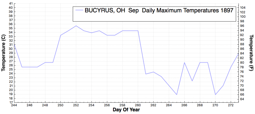 BUCYRUS_OH_DailyMaximumTemperatureF_Sep_Sep_1897