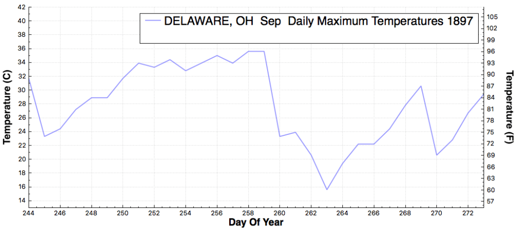 DELAWARE_OH_DailyMaximumTemperatureF_Sep_Sep_1897