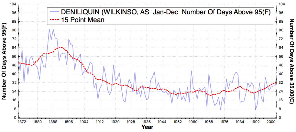 DENILIQUIN(WILKINSO_AS_#DaysAboveMaximumTemperatureThreshold95F_Jan_Dec_1870_2015