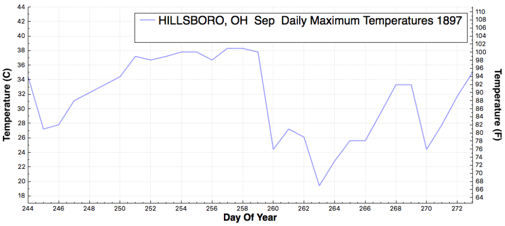 HILLSBORO_OH_DailyMaximumTemperatureF_Sep_Sep_1897
