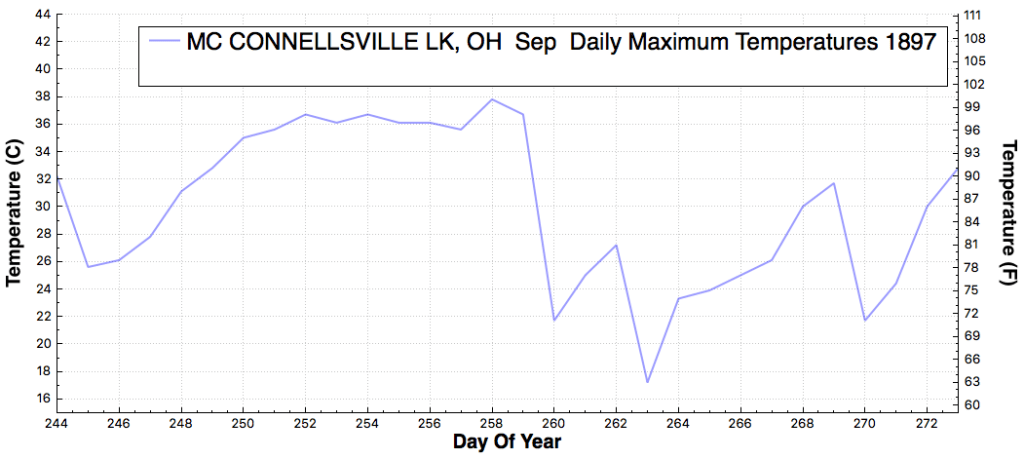 MCCONNELLSVILLELK_OH_DailyMaximumTemperatureF_Sep_Sep_1897