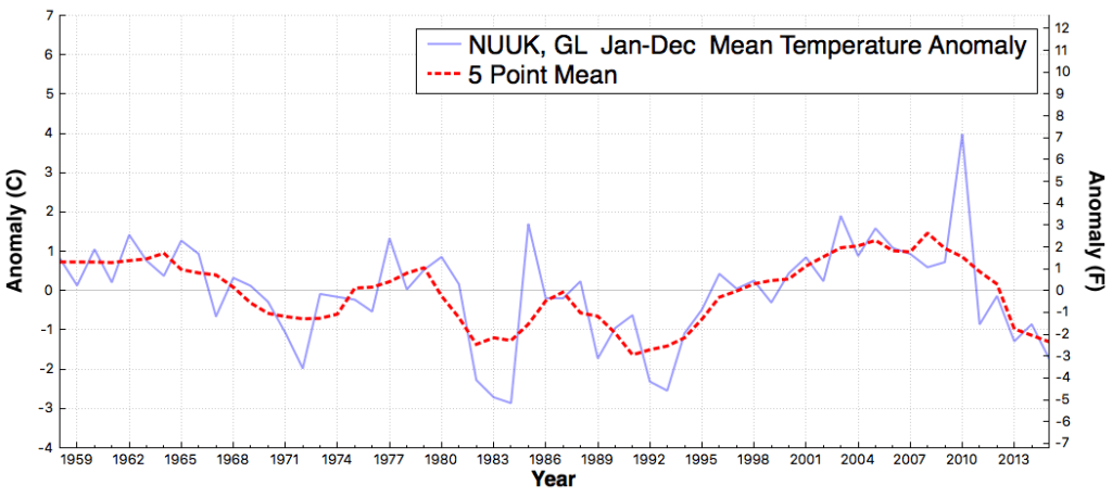 NUUK_GL_MeanTemperatureAnomaly_Jan_Dec_1895_2015
