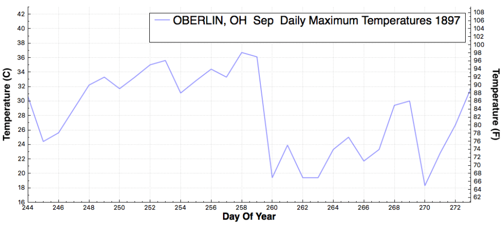 OBERLIN_OH_DailyMaximumTemperatureF_Sep_Sep_1897