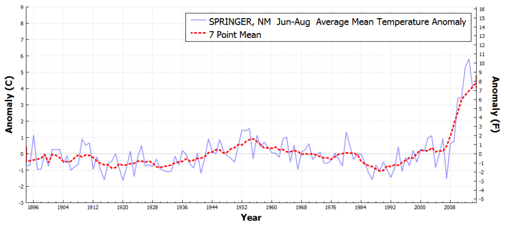 SPRINGER_NM_AverageMeanTemperatureAnomaly_Jun_Aug_1895_2016