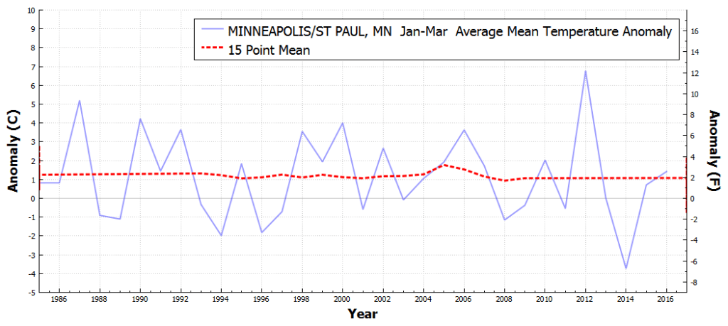 STPAUL_MN_AverageMeanTemperatureAnomaly_Jan_Mar_1986_2016