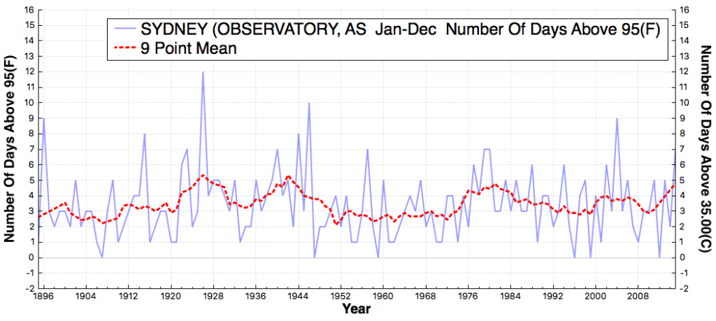 SYDNEY(OBSERVATORY_AS_#DaysAboveMaximumTemperatureThreshold95F_Jan_Dec_1895_2015