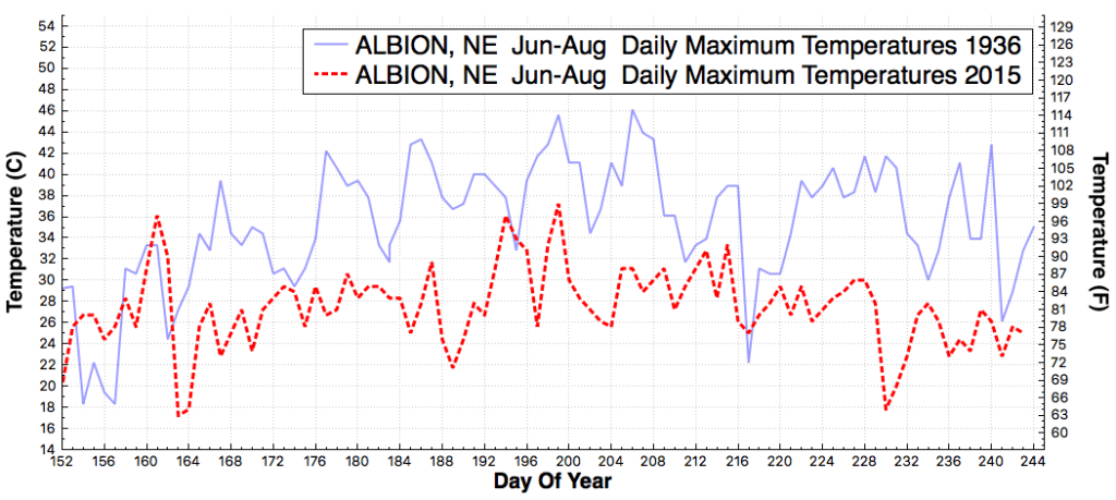 ALBION_NE_DailyMaximumTemperatureF_Jun_Aug_1936