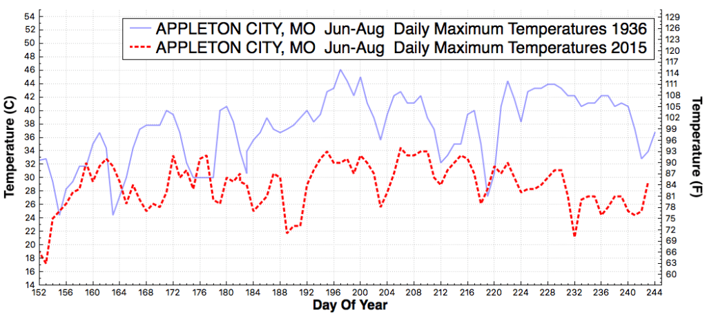 APPLETONCITY_MO_DailyMaximumTemperatureF_Jun_Aug_1936