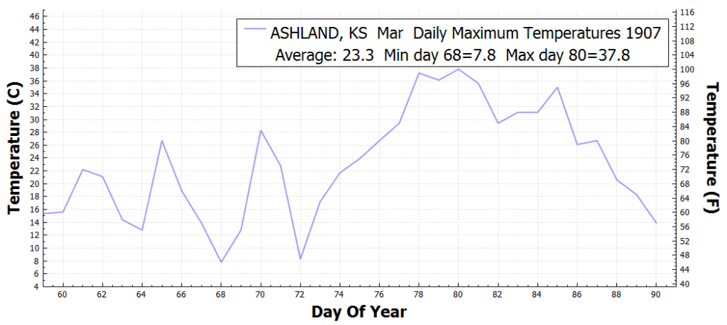 ASHLAND_KS_DailyMaximumTemperatureF_Mar_Mar_1907