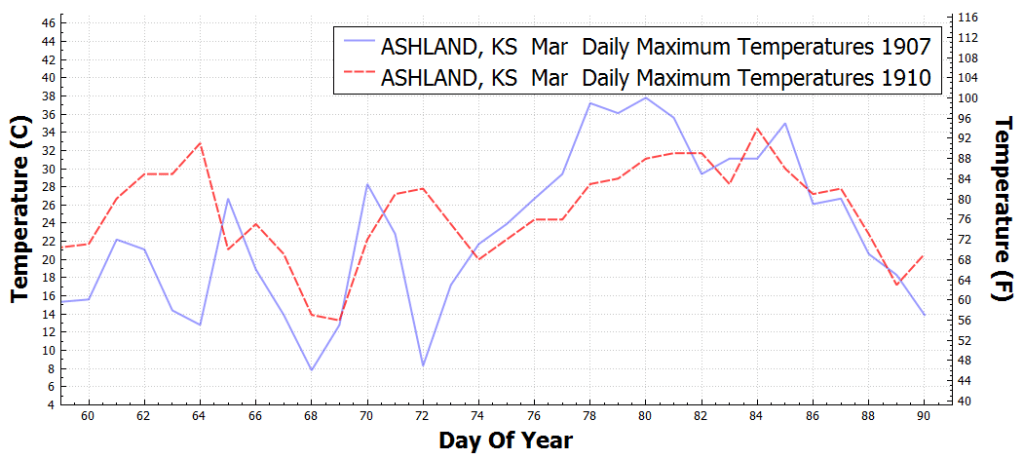 ASHLAND_KS_DailyMaximumTemperatureF_Mar_Mar_1907_1910