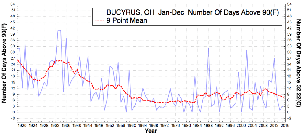 BUCYRUS_OH_#DaysAboveMaximumTemperatureThreshold90F_Jan_Dec_1919_2015