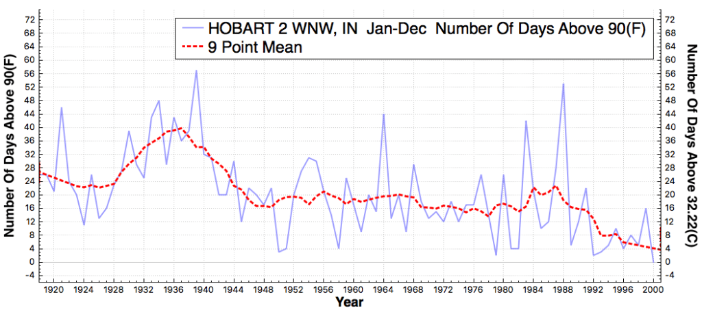 HOBART2WNW_IN_#DaysAboveMaximumTemperatureThreshold90F_Jan_Dec_1895_2015
