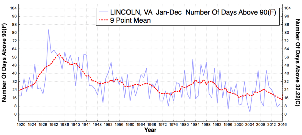 LINCOLN_VA_#DaysAboveMaximumTemperatureThreshold90F_Jan_Dec_1920_2015