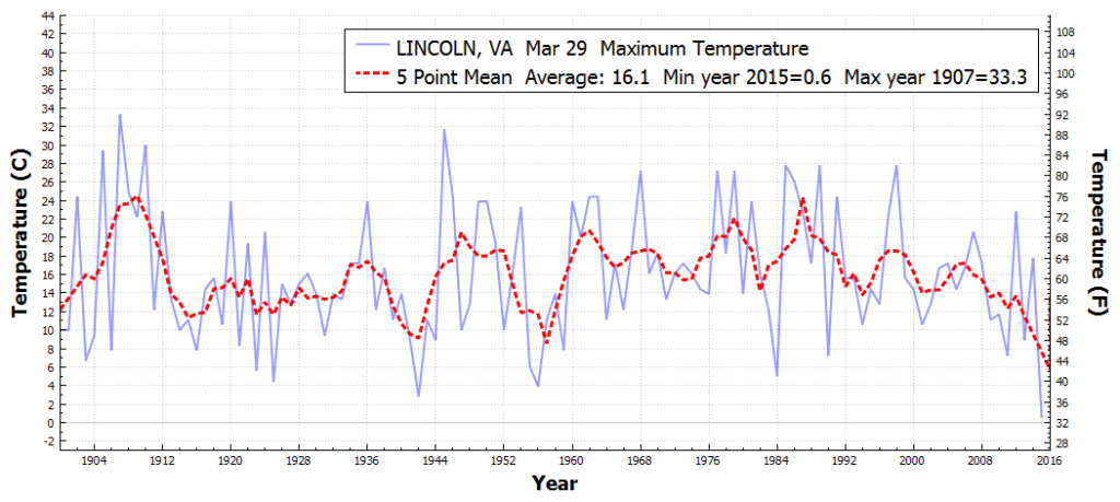 LINCOLN_VA_MaximumTemperatureOnADayOfYear_Mar_29_1895_2015
