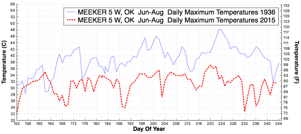 MEEKER5W_OK_DailyMaximumTemperatureF_Jun_Aug_1936